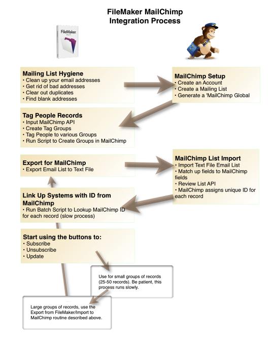 FileMaker MailChimp Integration – Part 3 of 4 | HomeBase