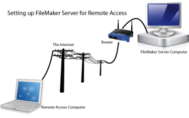 How to Setup FileMaker Server for Remote Access | HomeBase