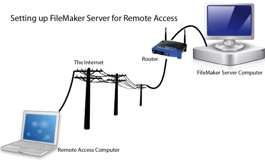 how to setup filemaker server for remote access homebase software